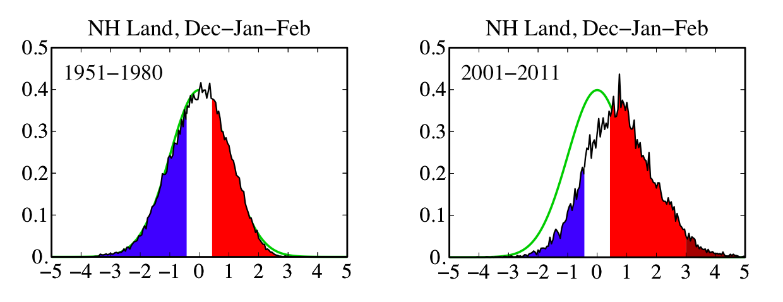 NHland_DJF.1951-1980v2001-2011